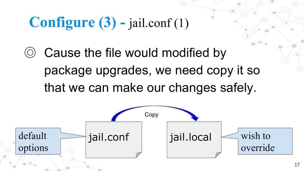 Configure (3) - jail.conf (1) ◎ Cause the file ...