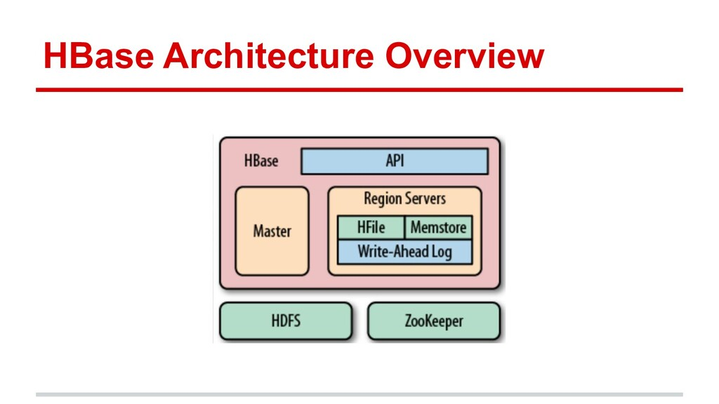 HBase Architecture Overview