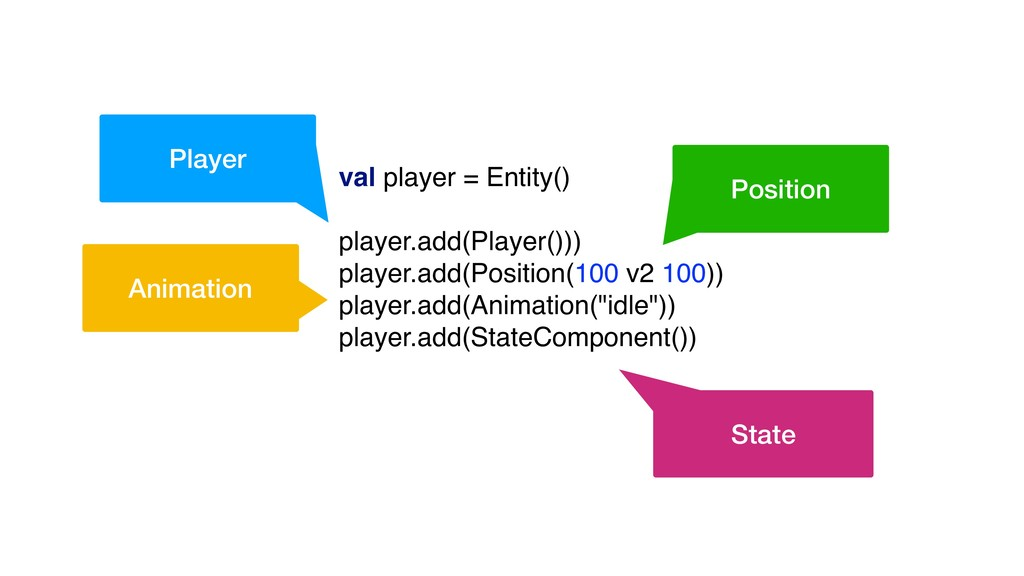 val player = Entity() player.add(Player())) pla...