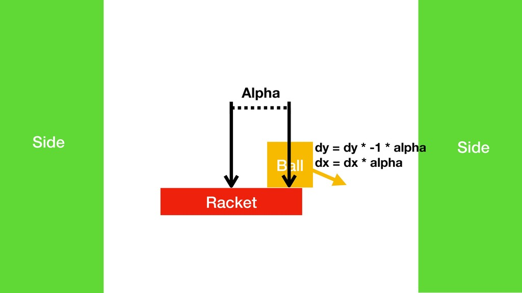 Racket Side Side Ball Alpha dy = dy * -1 * alph...