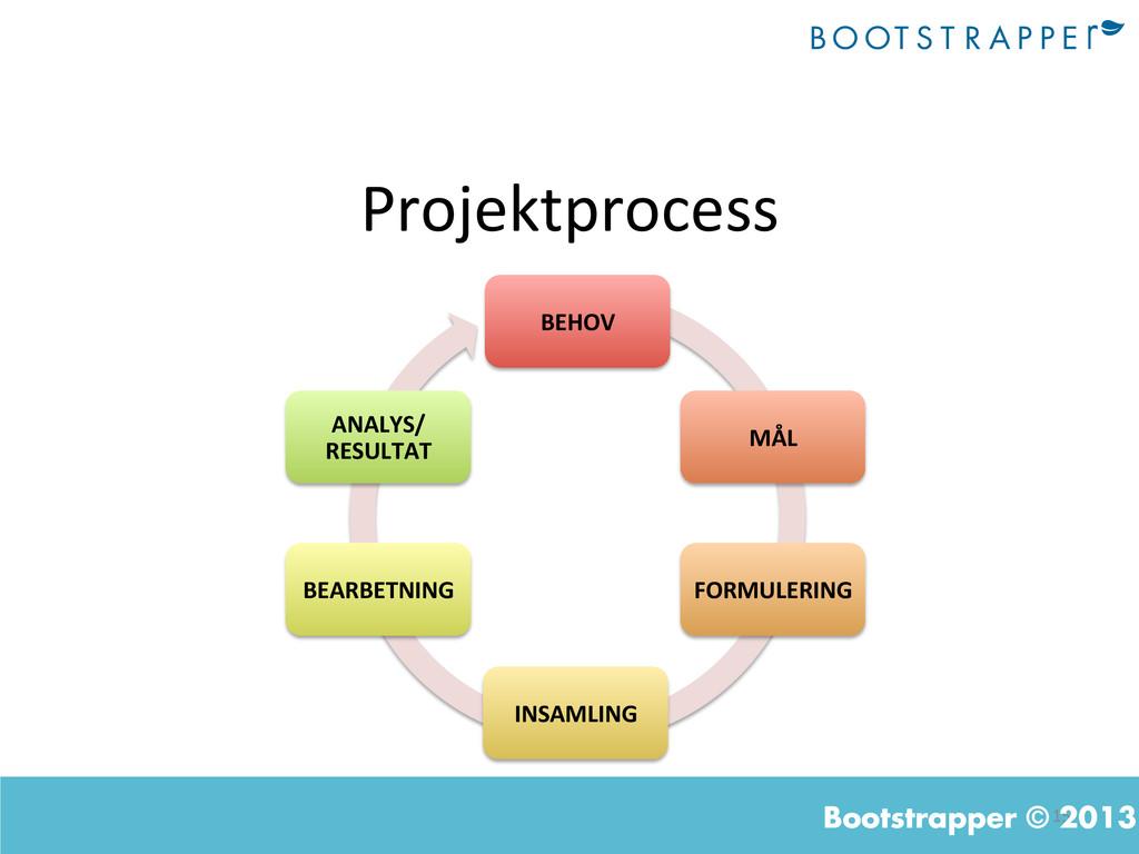 15  Bootstrapper © 2013 Projektprocess  B...