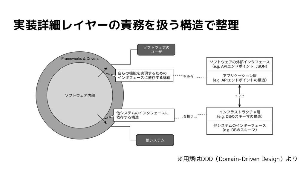 実装詳細レイヤーの責務を扱う構造で整理 ※用語はDDD(Domain-Driven Desig...