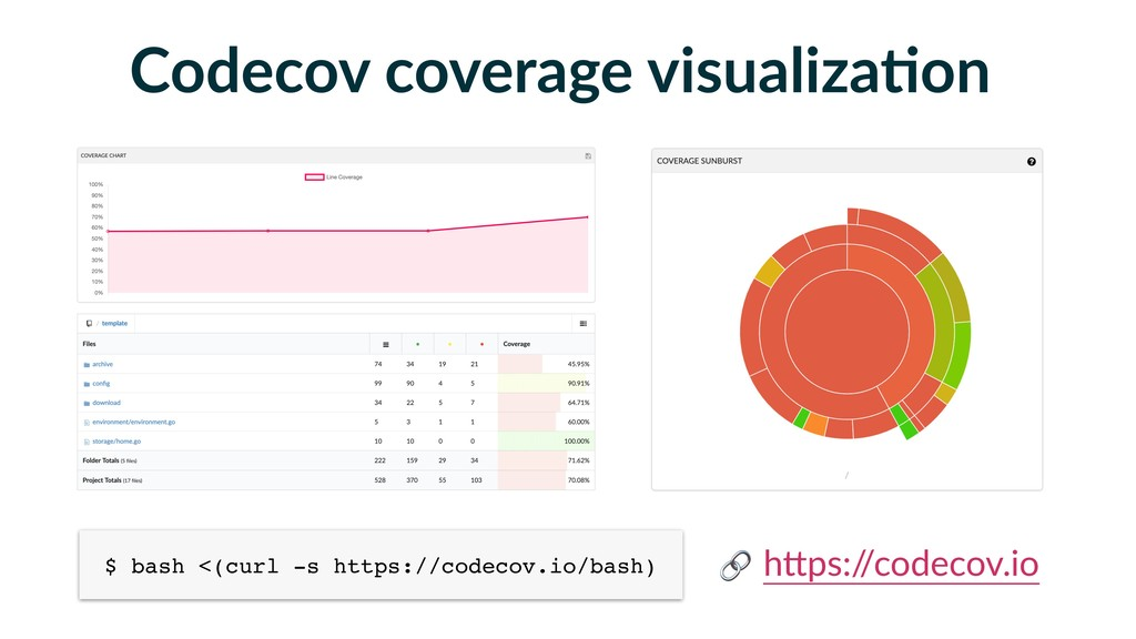 Codecov coverage visualizaFon $ bash <(curl -s ...