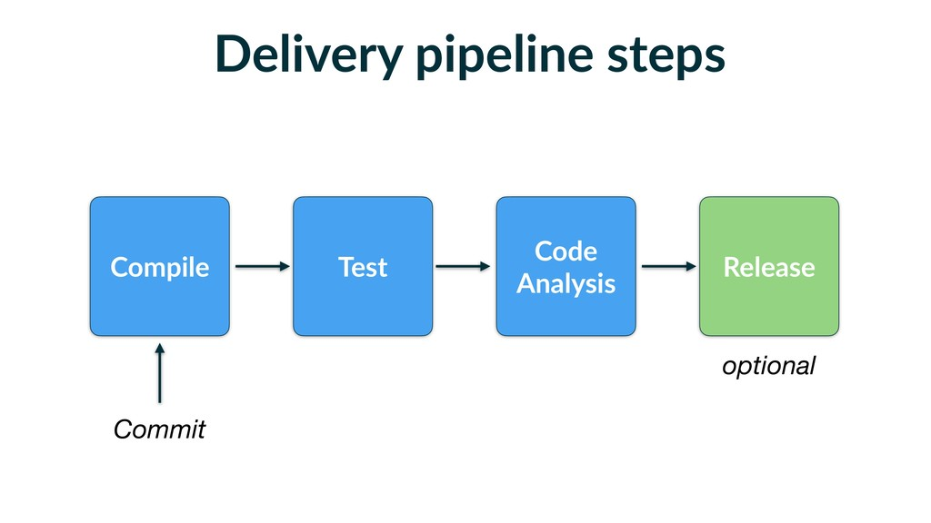 Delivery pipeline steps Compile Test Code Analy...