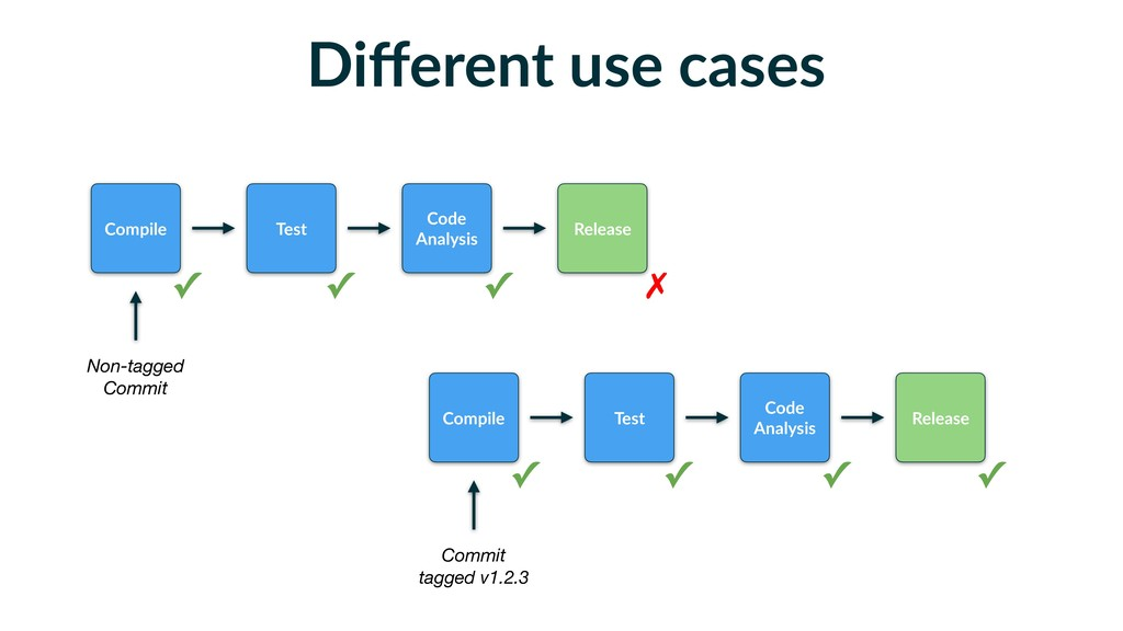 Different use cases Compile Release Non-tagged C...