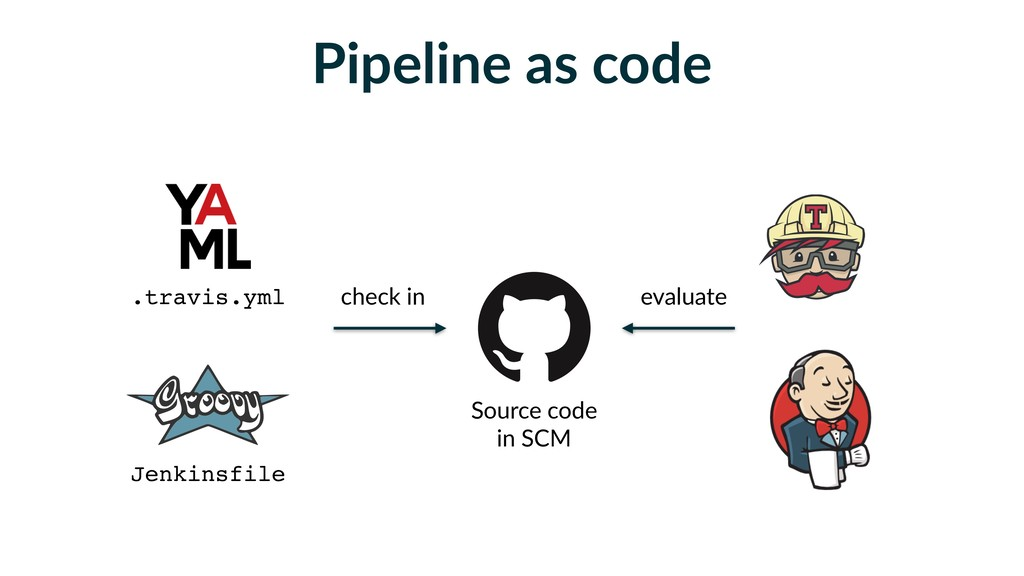 Pipeline as code .travis.yml Jenkinsfile Source...