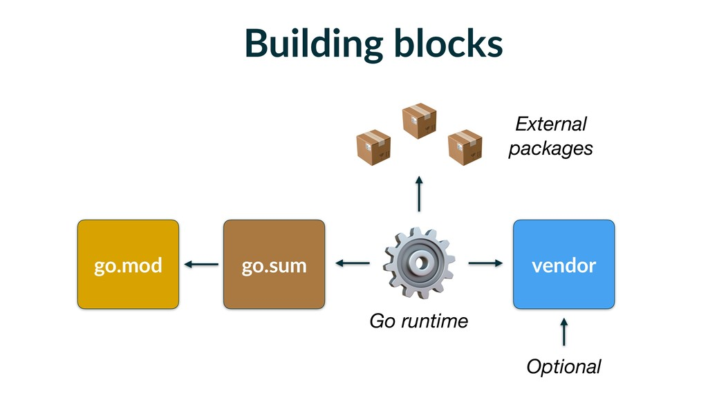 Building blocks go.mod go.sum vendor Optional ⚙...