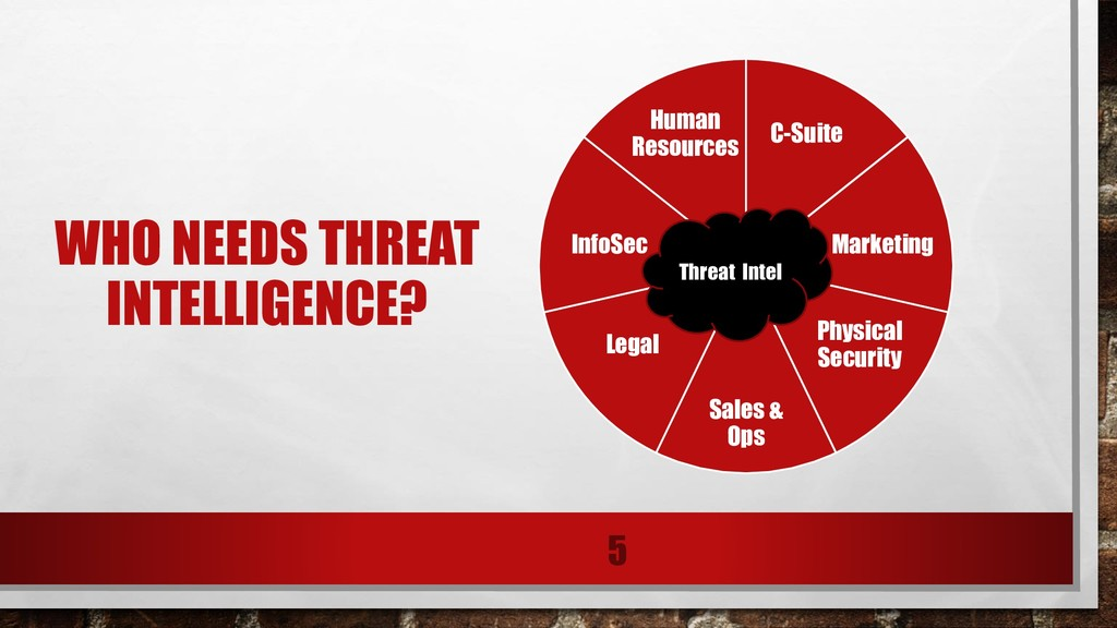 WHO NEEDS THREAT INTELLIGENCE? 5 C-Suite Market...