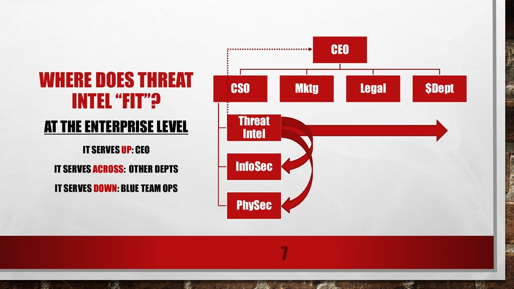 CEO CSO Threat Intel InfoSec PhySec Mktg Legal ...