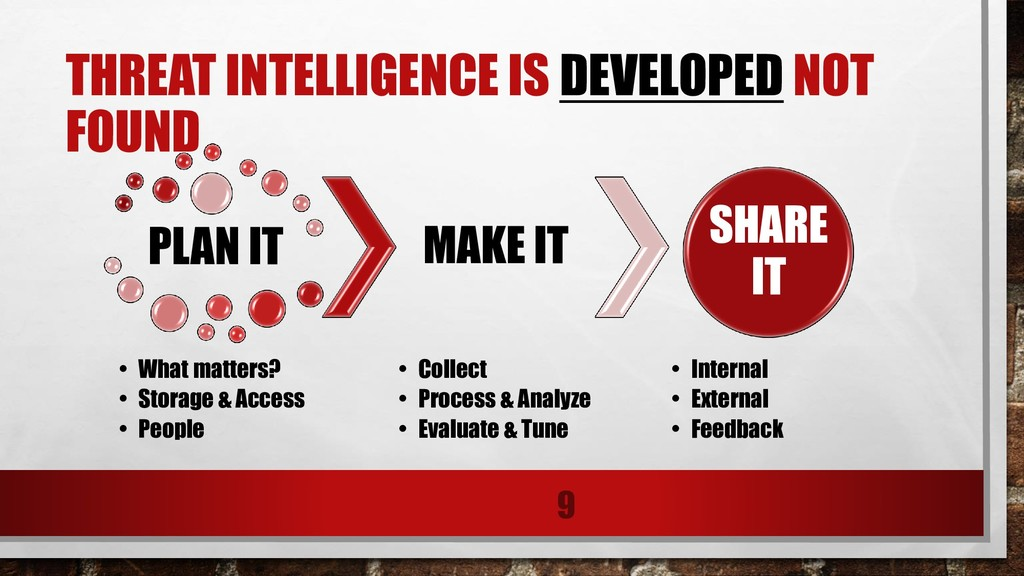 THREAT INTELLIGENCE IS DEVELOPED NOT FOUND PLAN...