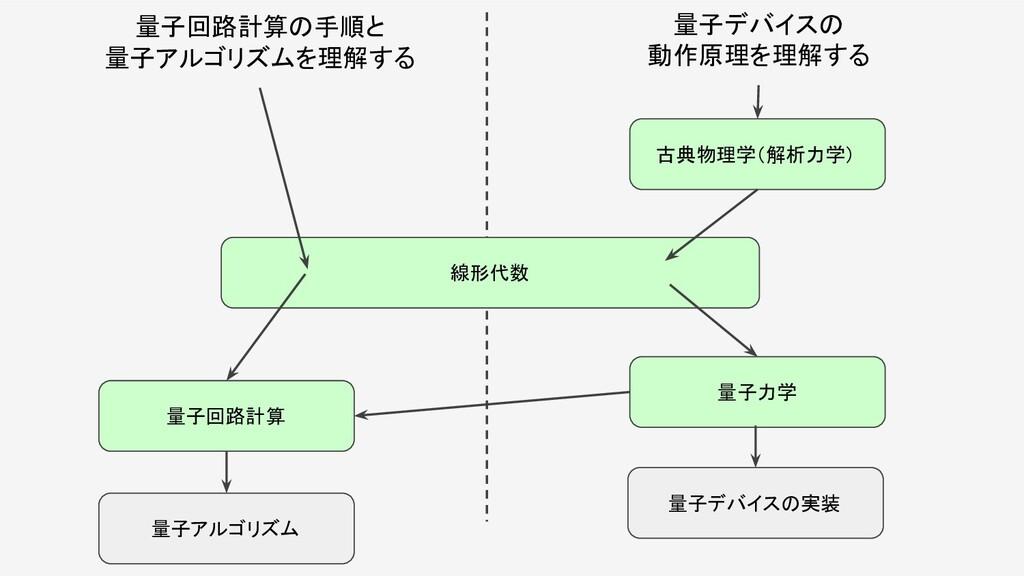 量子回路計算の手順と 量子アルゴリズムを理解する 量子デバイスの 動作原理を理解する 線形代数...
