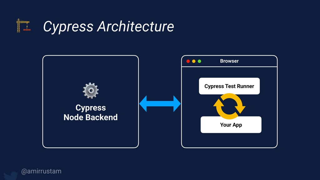 Cypress Architecture Cypress Test Runner Your ...