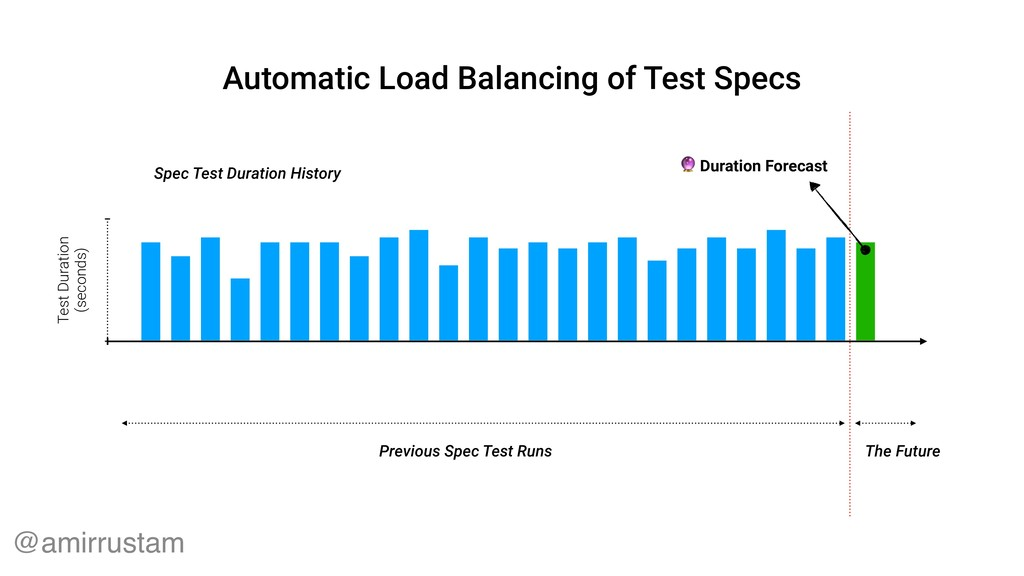 Previous Spec Test Runs Spec Test Duration Hist...