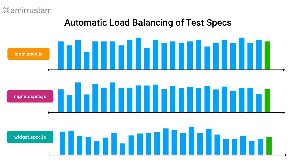 Automatic Load Balancing of Test Specs login.sp...