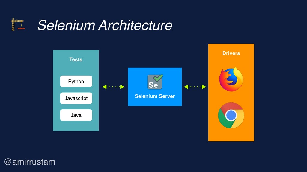 Selenium Architecture Selenium Server Drivers ...
