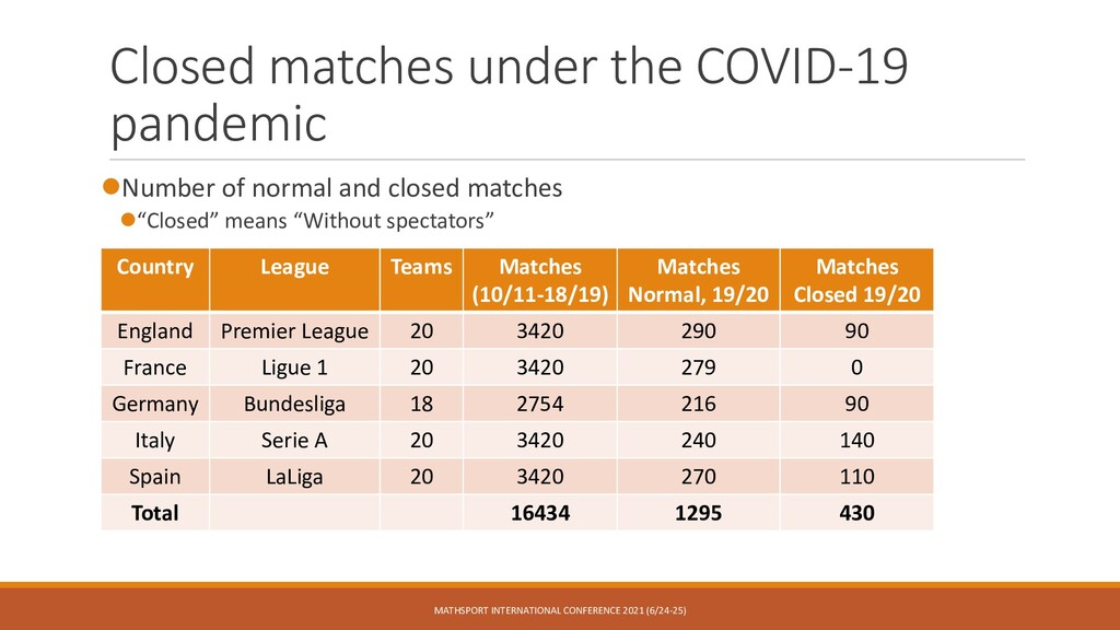 Closed matches under the COVID-19 pandemic ⚫Num...