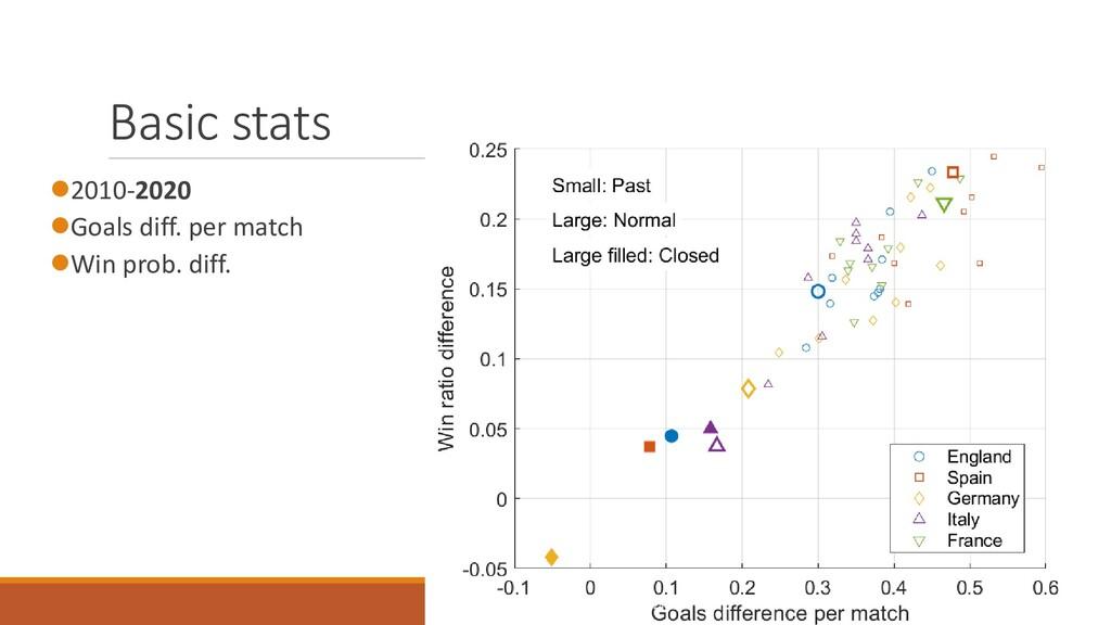 Basic stats ⚫2010-2020 ⚫Goals diff. per match ⚫...