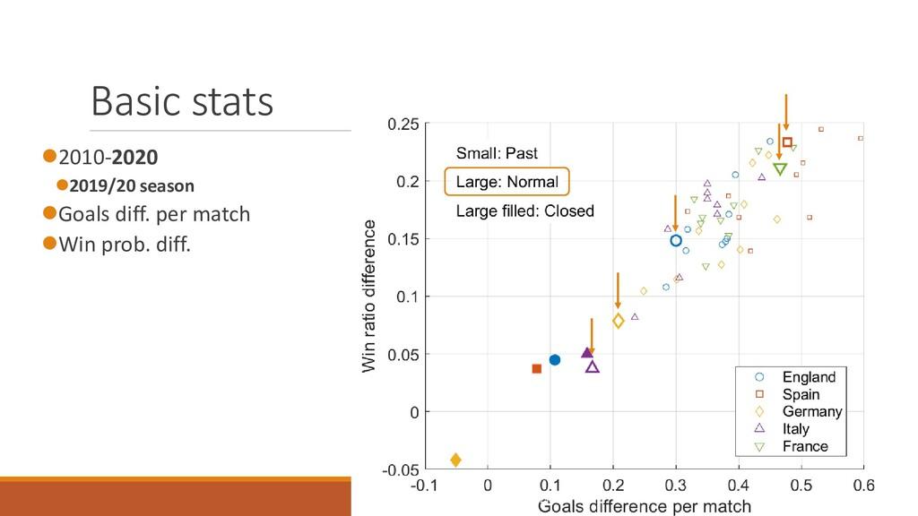 Basic stats ⚫2010-2020 ⚫2019/20 season ⚫Goals d...