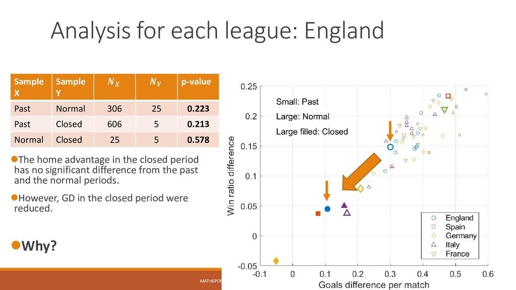 Analysis for each league: England Sample X Samp...