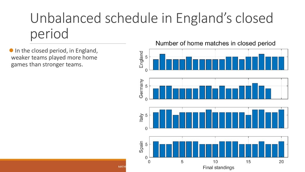 Unbalanced schedule in England's closed period ...