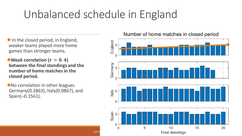 Unbalanced schedule in England ⚫ In the closed ...