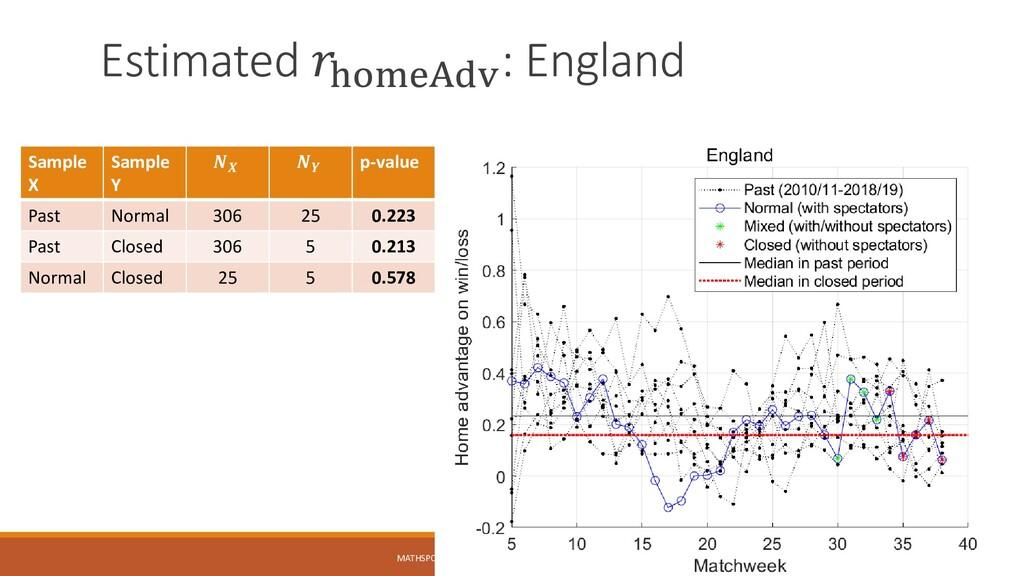 Estimated 𝑟homeAdv : England MATHSPORT INTERNAT...