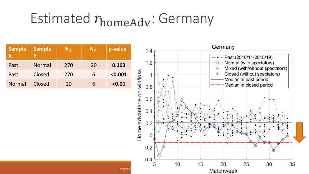 Estimated 𝑟homeAdv : Germany MATHSPORT INTERNAT...