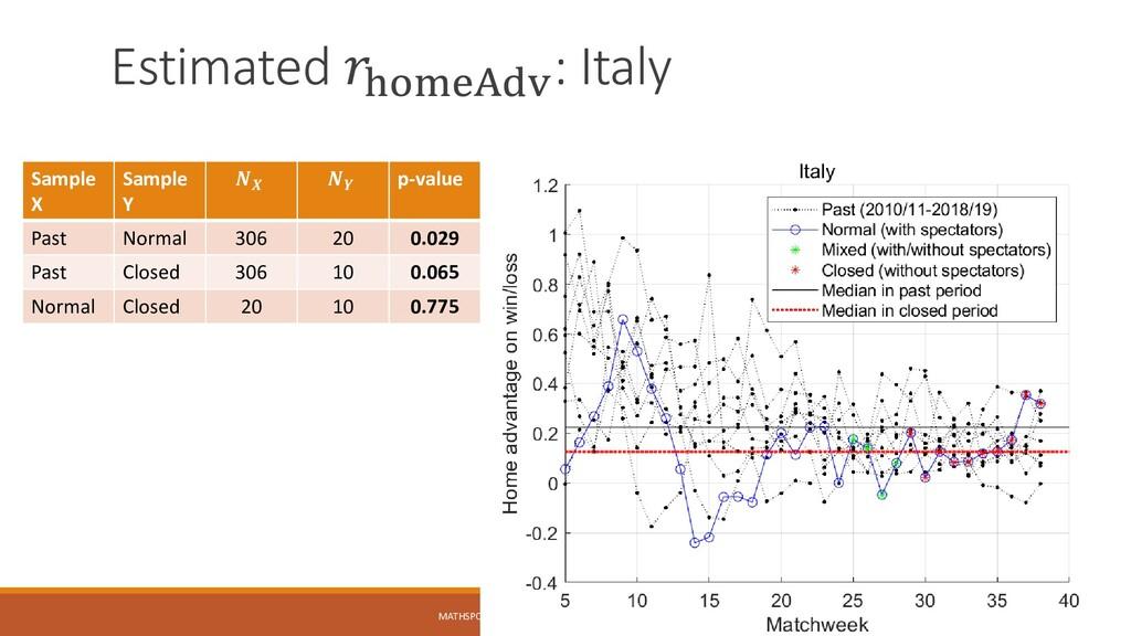 Estimated 𝑟homeAdv : Italy MATHSPORT INTERNATIO...