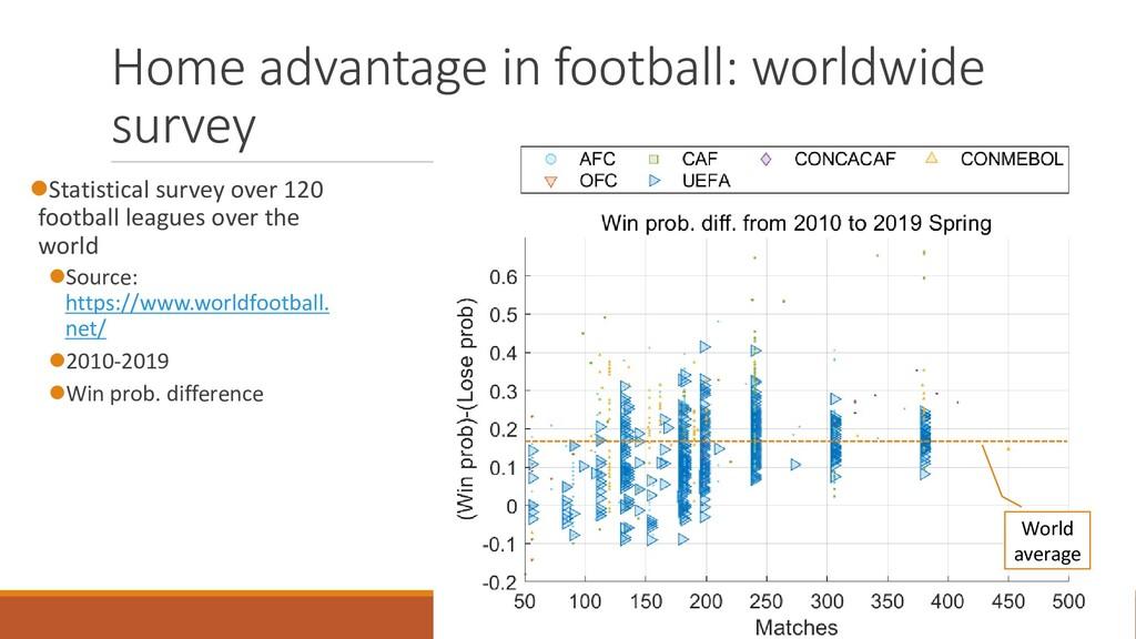 Home advantage in football: worldwide survey ⚫S...
