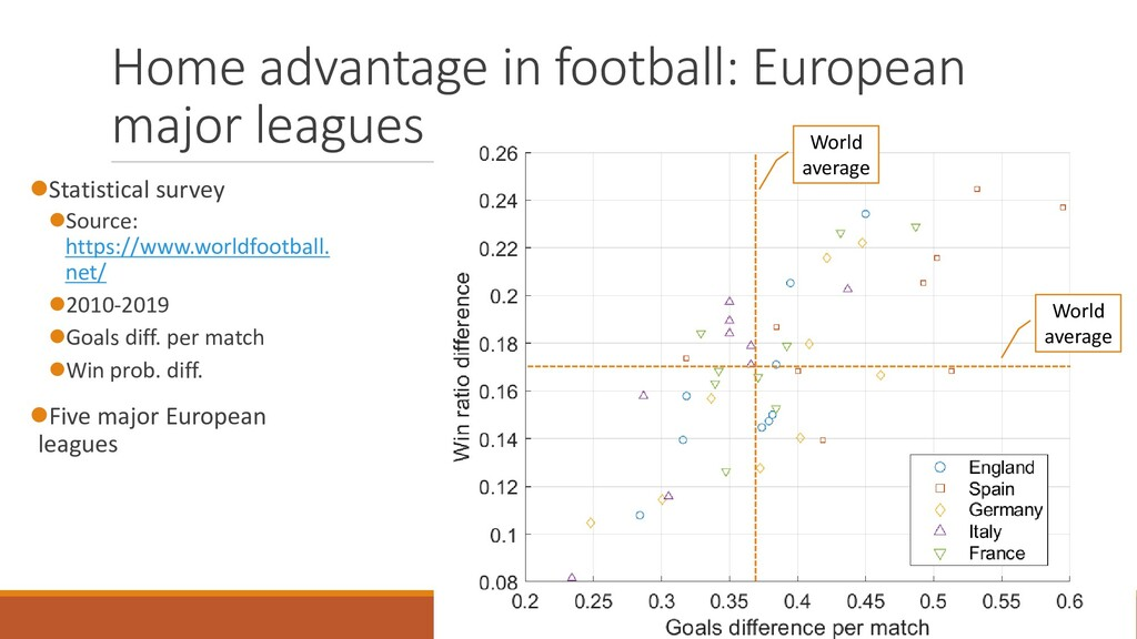 Home advantage in football: European major leag...
