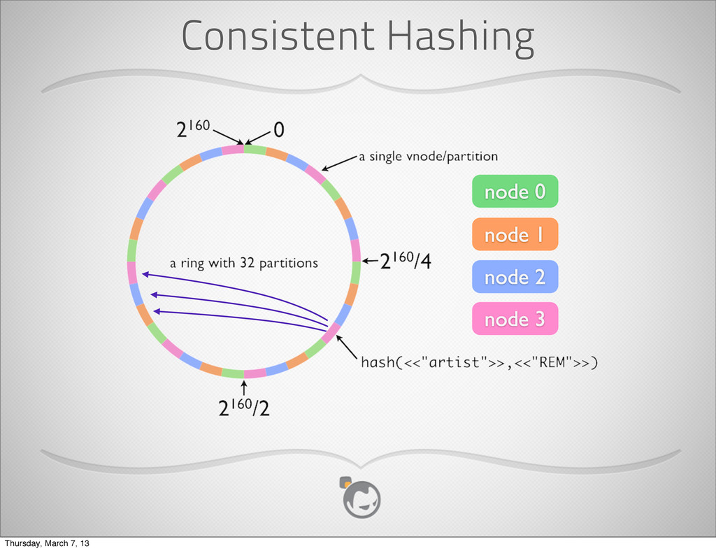 Consistent Hashing Thursday, March 7, 13