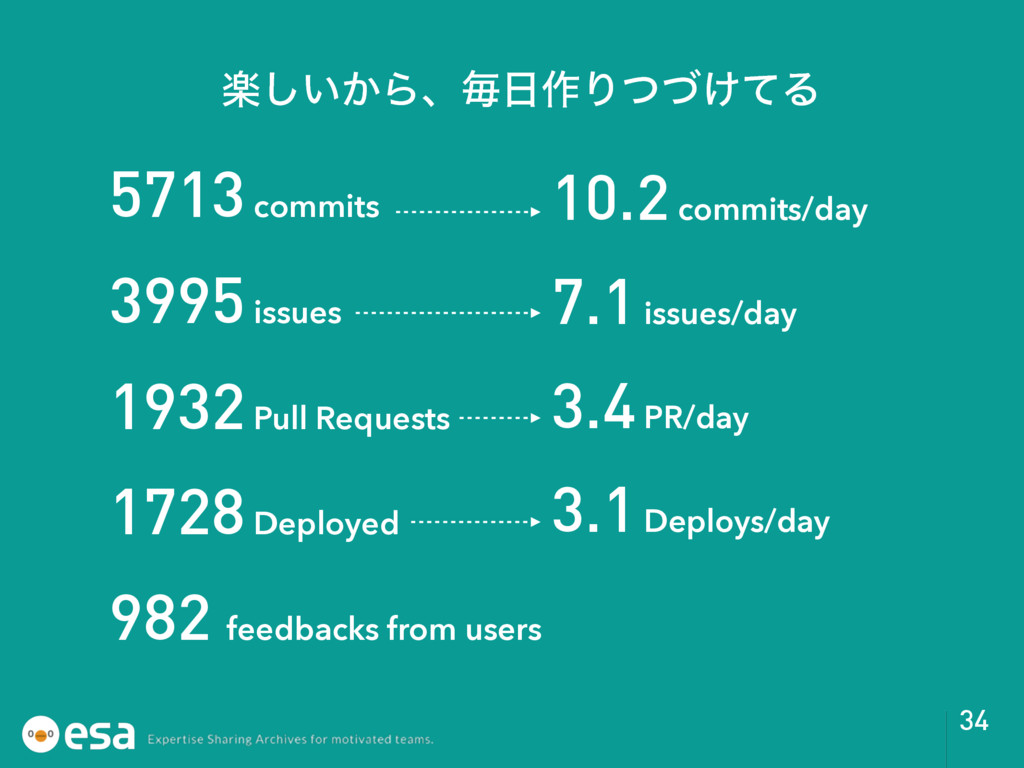 34 ָ͍͔͠Βɺຖ࡞Γ͚ͭͮͯΔ 5713 commits 3995 issues 193...