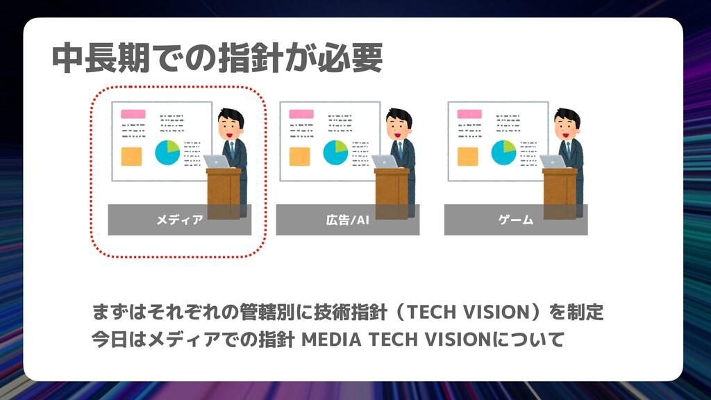 中長期での指針が必要 まずはそれぞれの管轄別に技術指針(TECH VISION)を制定   今...