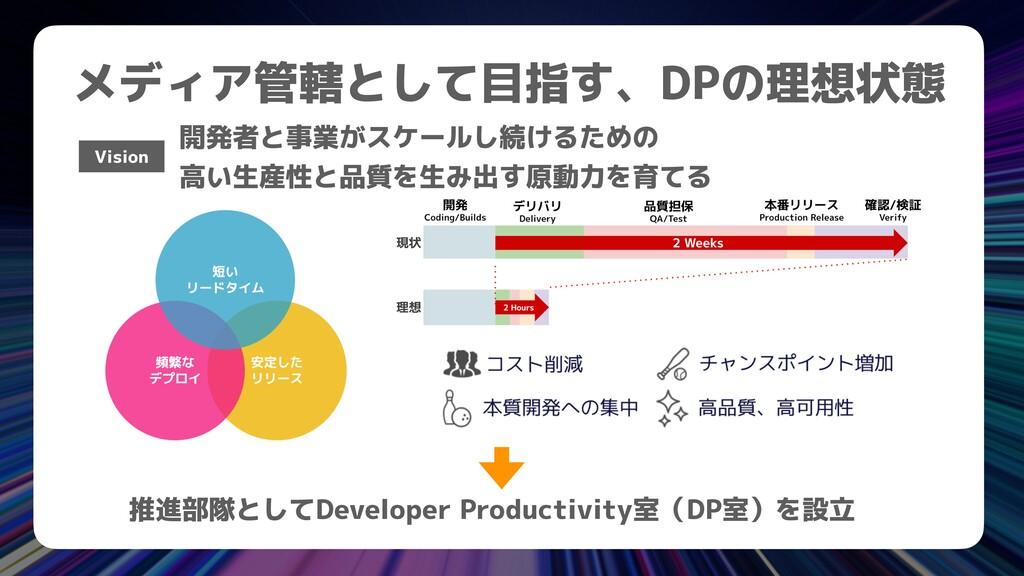 メディア管轄として目指す、DPの理想状態 開発者と事業がスケールし続けるための   高い生産性...