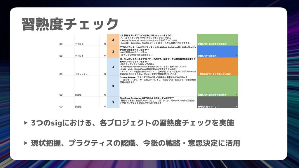 習熟度チェック ‣ 3つのsigにおける、各プロジェクトの習熟度チェックを実施   ‣ 現状把...