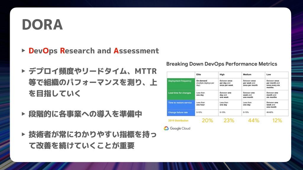 DORA ‣ DevOps Research and Assessment   ‣ デプロイ頻...