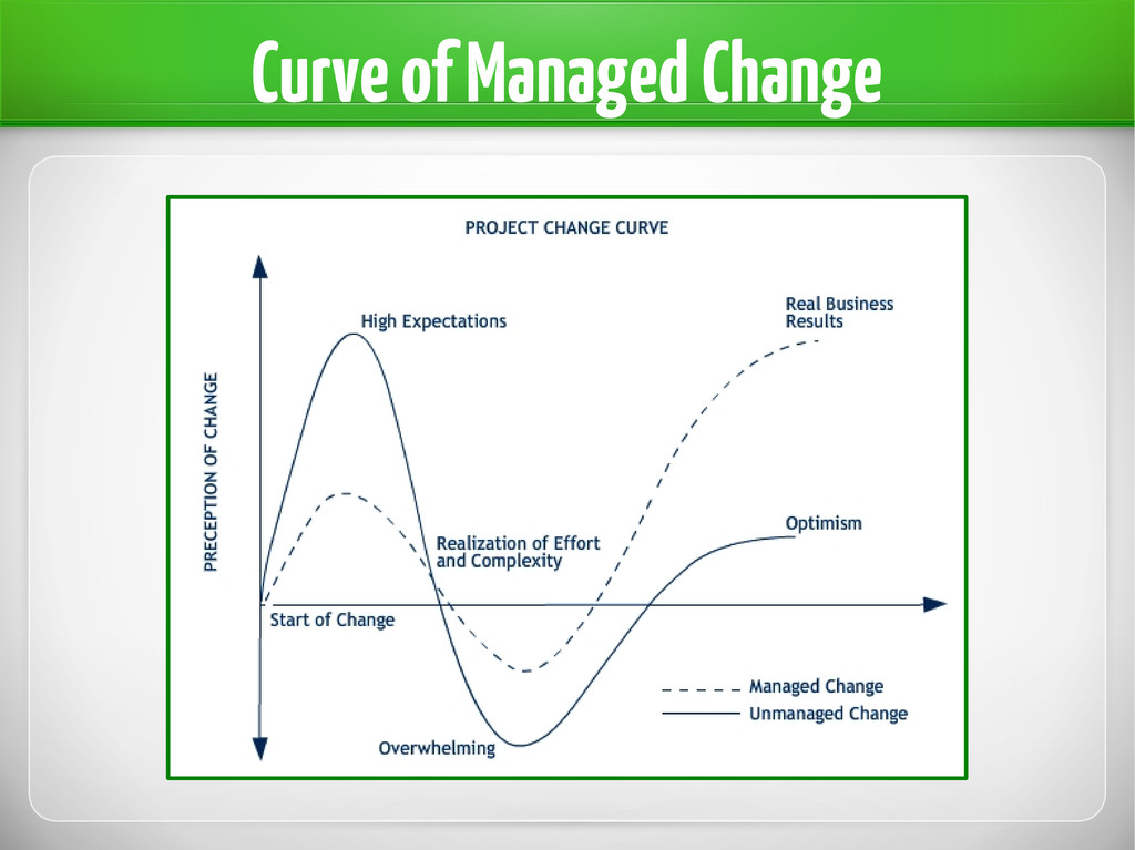 Curve of Managed Change