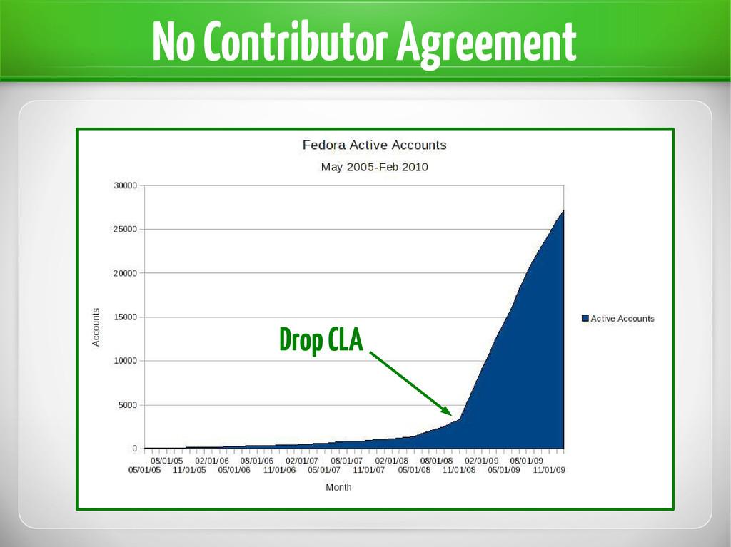 No Contributor Agreement Drop CLA