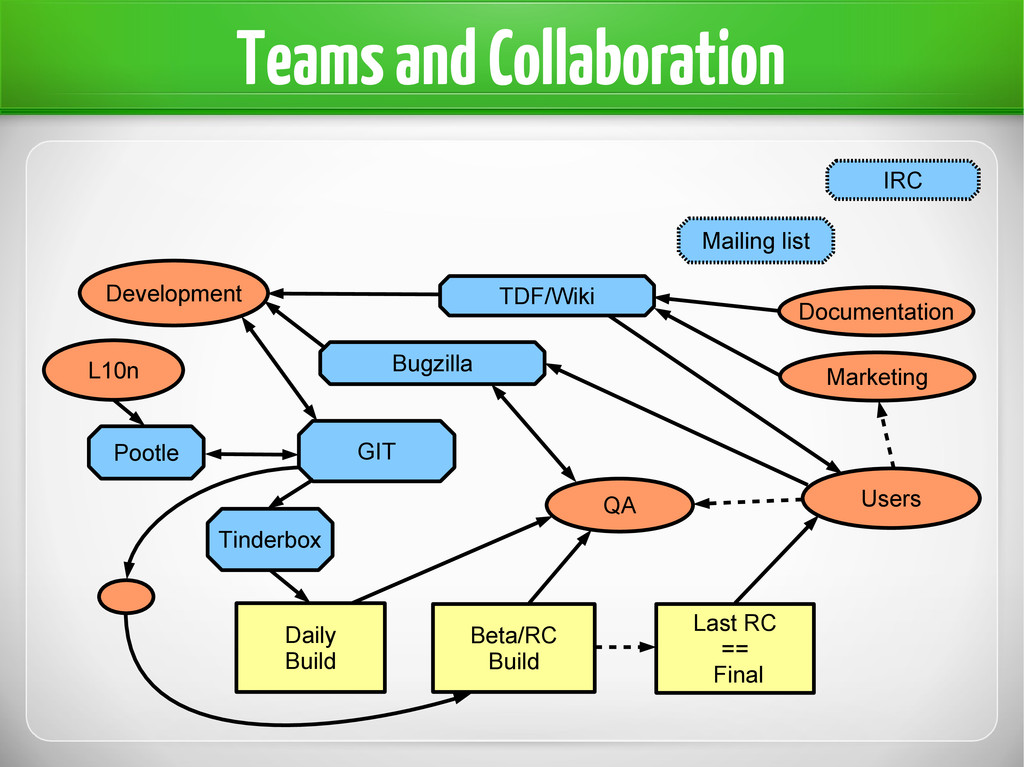 Teams and Collaboration Users Development QA L1...