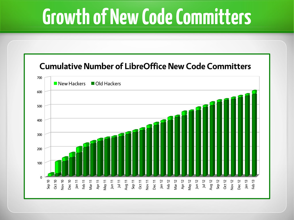 Growth of New Code Committers Sep 10 Oct 10 Nov...