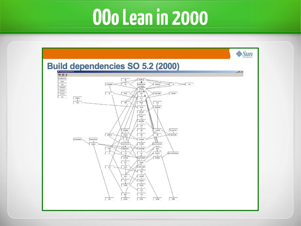 OOo Lean in 2000
