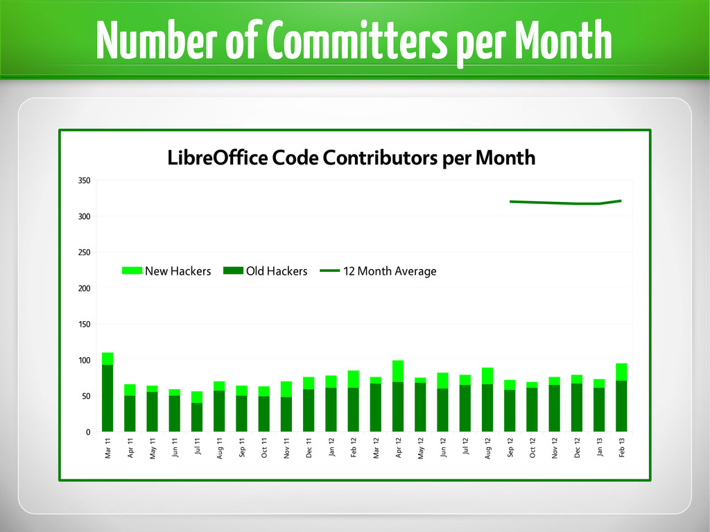 Number of Committers per Month Mar 11 Apr 11 Ma...