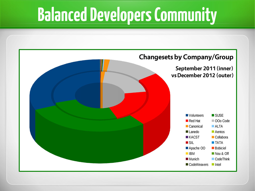Balanced Developers Community Changesets by Com...