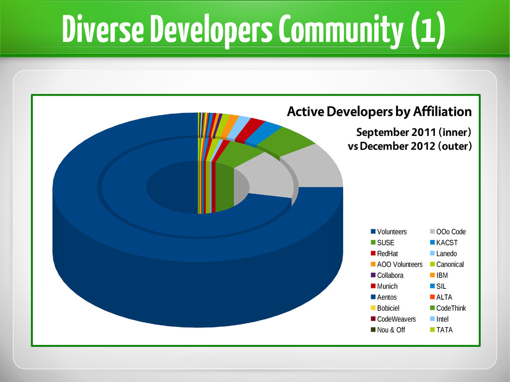 Diverse Developers Community (1) Active Develop...