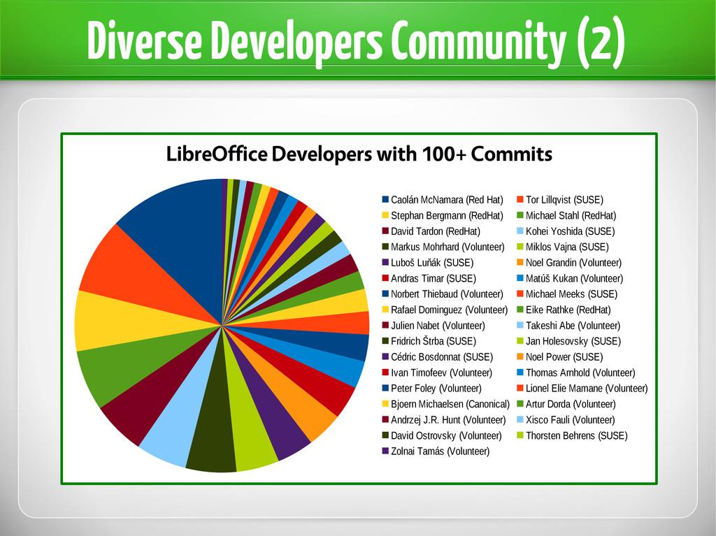Diverse Developers Community (2) LibreOffice De...