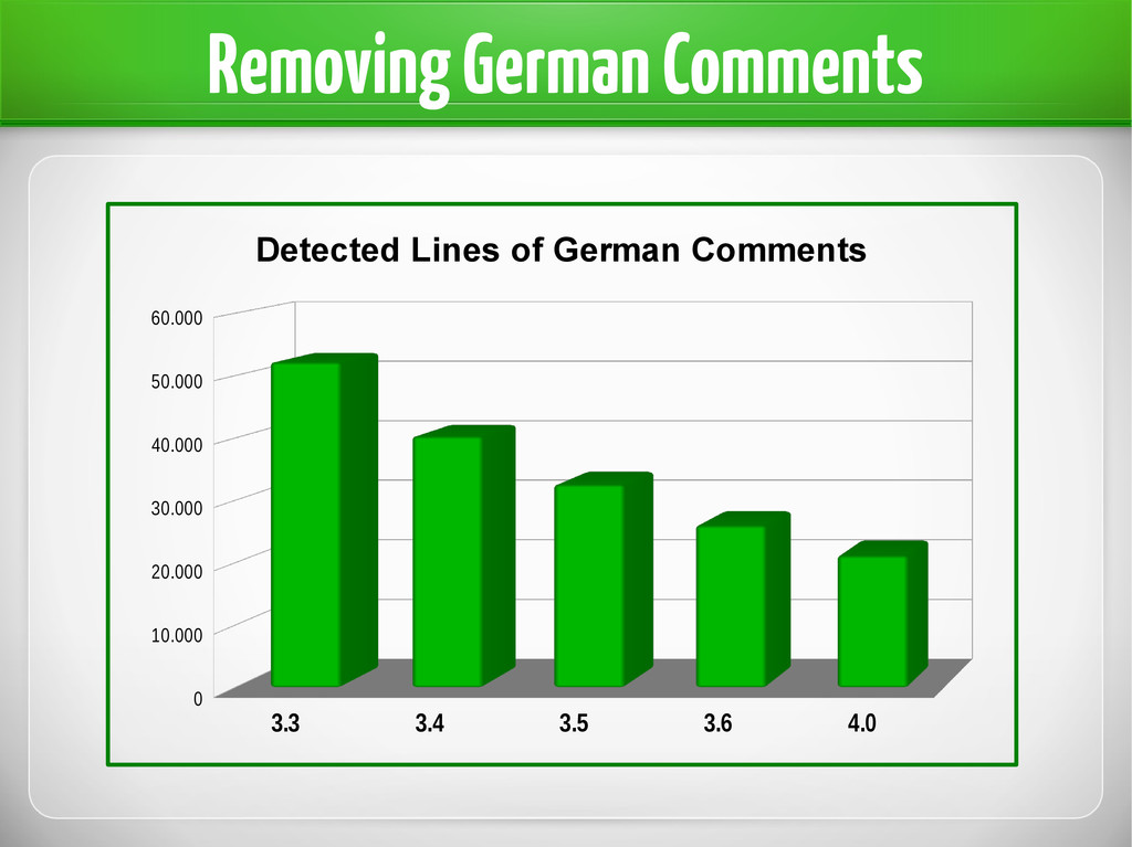 Removing German Comments 3.3 3.4 3.5 3.6 4.0 0 ...