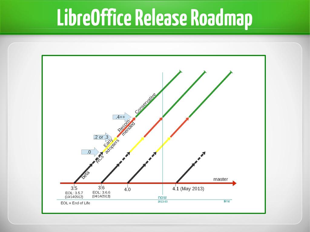 LibreOffice Release Roadmap