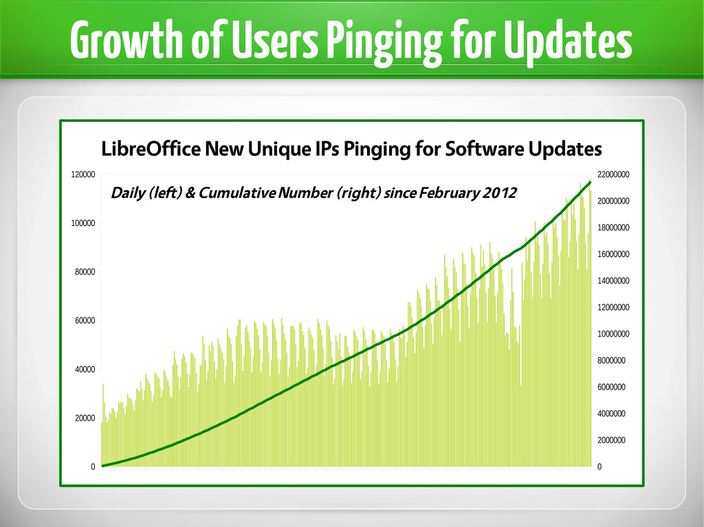Growth of Users Pinging for Updates 0 20000 400...