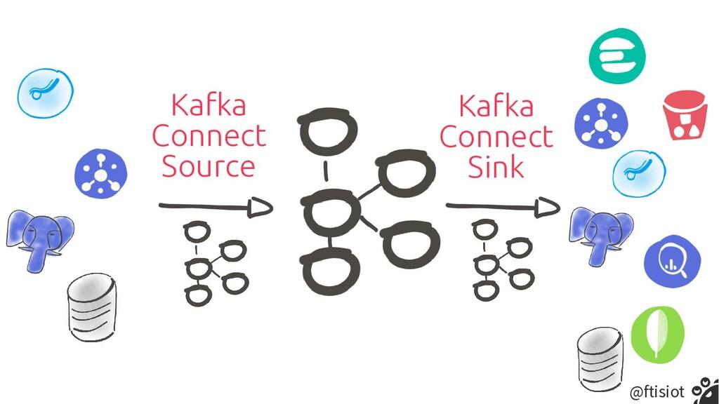 @ftisiot Kafka   Connect   Source Kafka   Conne...