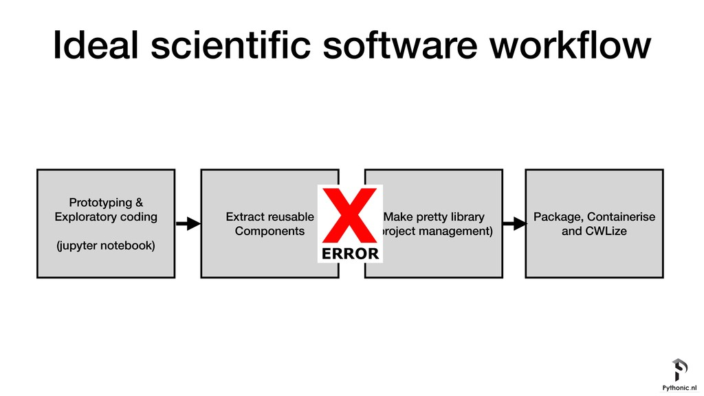 Ideal scientific software workflow Prototyping & ...